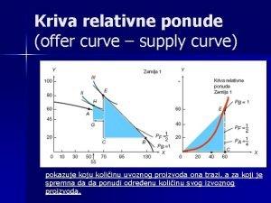 Kriva relativne ponude offer curve supply curve pokazuje
