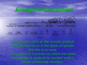 Ecological Succession Succession refers to the normal gradual