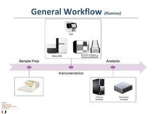 General Workflow Illumina Workflow Outcomes Workflow Illumina Input