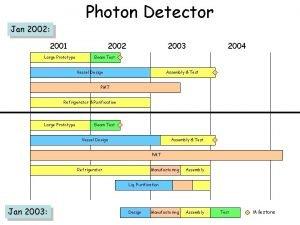 Photon Detector Jan 2002 2001 Large Prototype 2002