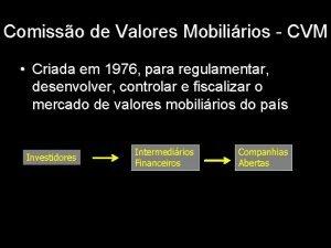 Comisso de Valores Mobilirios CVM Criada em 1976