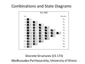 Combinations and State Diagrams Discrete Structures CS 173