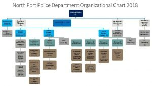 North Port Police Department Organizational Chart 2018 Chief