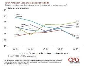 Latin American Economies Continue to Slide Finance executives