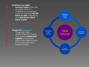 SOUTHEAST ASIA DIGITAL ECONOMY 2025 Southeast Asia digital