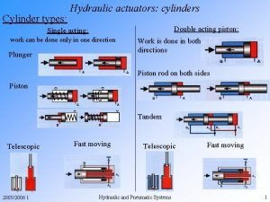 Cylinder types Hydraulic actuators cylinders Double acting piston
