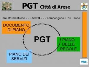 PGT Citt di Arese I tre strumenti che