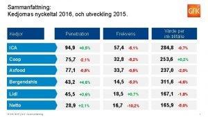Sammanfattning Kedjornas nyckeltal 2016 och utveckling 2015 Penetration