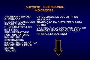 SUPORTE NUTRICIONAL INDICAES ANOREXIA NERVOSA DIFICULDADE DE DEGLUTIR