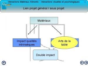 Interactions Matriaux Aliments Interactions visuelles et psychologiques avril