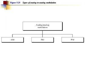 Figure 5 25 Types of analogtoanalog modulation Figure