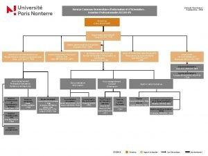 Universit Paris Nanterre Organigramme 2018 Service Commun Universitaire