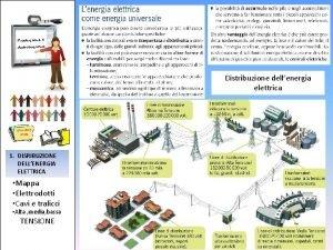 Produzione e distribuzione Distribuzione dellenergia elettrica 1 DISRIBUZIONE