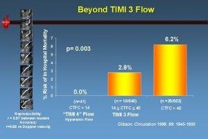 Beyond TIMI 3 Flow 5 10 15 Risk