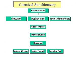 Chemical Stoichiometry Mass Spectrophotometer Atomic Weights Average Atomic