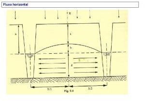 Fluxo horizontal Fluxo Horizontal e radial b d