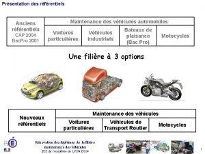 Prsentation des rfrentiels Maintenance des vhicules automobiles Anciens