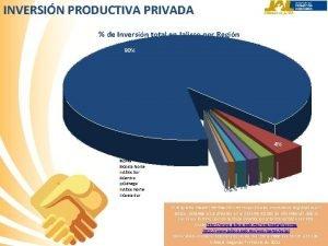 INVERSIN PRODUCTIVA PRIVADA de Inversin total en Jalisco