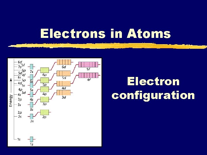 Electrons in Atoms Electron configuration http www youtube