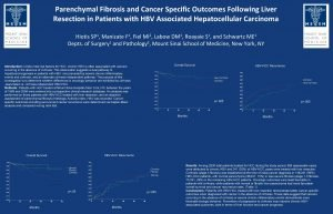 Parenchymal Fibrosis and Cancer Specific Outcomes Following Liver