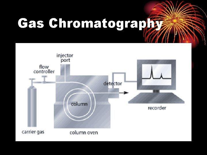 Gas Chromatography Gas Chromatography Basics Gas Liquid Chromatography