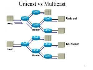Unicast vs Multicast Unicast Host Router Multicast Host