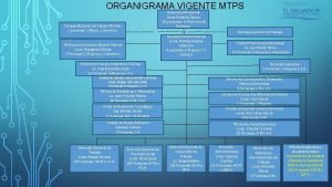 ORGANIGRAMA VIGENTE MTPS Despacho Ministerial Oscar Rolando Castro