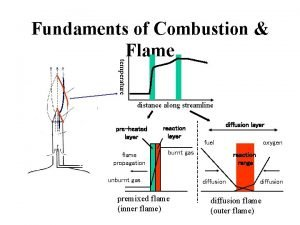 Stream lines outer flame Inner flame air premixed