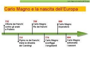 Carlo Magno e la nascita dellEuropa 732 Vittoria