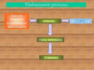 Ebaluazioaren prozesua Ebaluatu beharreko errealitatearen deskribapena Alderatu Iritzia