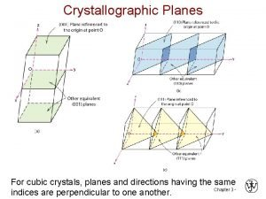 Crystallographic Planes For cubic crystals planes and directions
