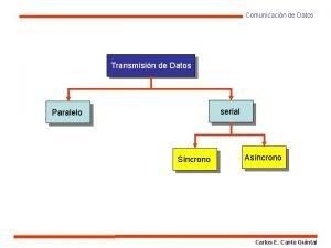 Comunicacin de Datos Transmisin de Datos serial Paralelo