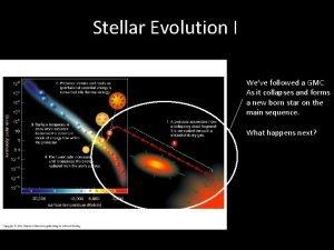 Stellar Evolution I Weve followed a GMC As