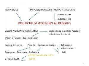 DEFINIZIONE RAPPORTO CON ALTRE POLITICHE PUBBLICHE CAPITALE SOCIALE