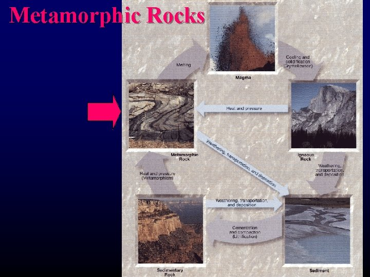 Metamorphic Rocks Metamorphic Rocks Metamorphism The transition of