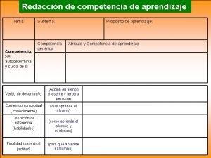 Redaccin de competencia de aprendizaje Tema Competencia Se