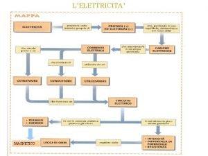 LELETTRICITA MAGNETICO ELETTRIZZAZIONE PER STROFINIO CONTATTO INDUZIONE GRANDEZZE