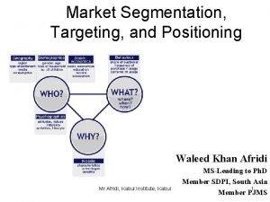 Market Segmentation Targeting and Positioning Waleed Khan Afridi