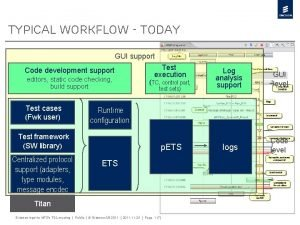 Typical Workflow today GUI support Code development support