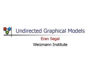 Undirected Graphical Models Eran Segal Weizmann Institute Undirected
