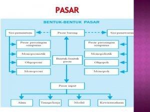 PASAR Pasar Output Pasar Input Memperjualbelikan hasil produksi