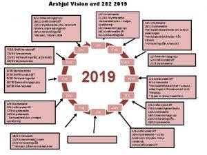 rshjul Vision avd 282 2019 141 Arbetsmte 22