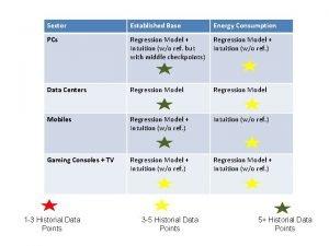 Sector Established Base Energy Consumption PCs Regression Model