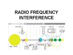 RADIO FREQUENCY INTERFERENCE Two Types of Interference Interference