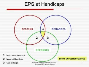 EPS et Handicaps 1 BESOINS 2 DEMANDES 3