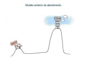 Modelo anterior de atendimento Modelo atual de atendimento