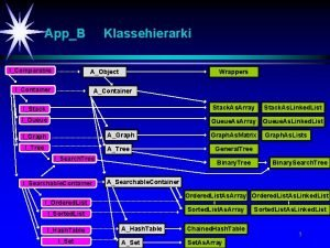 AppB IComparable Klassehierarki AObject IContainer Wrappers AContainer IStack