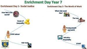 Enrichment Day Year 7 Enrichment Day 1 Social