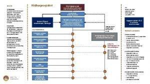 ROLLER Styringsgruppe Overordnet ansvar for styring av prosjektet