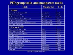 PID group tasks and manpower needs Task Manpower